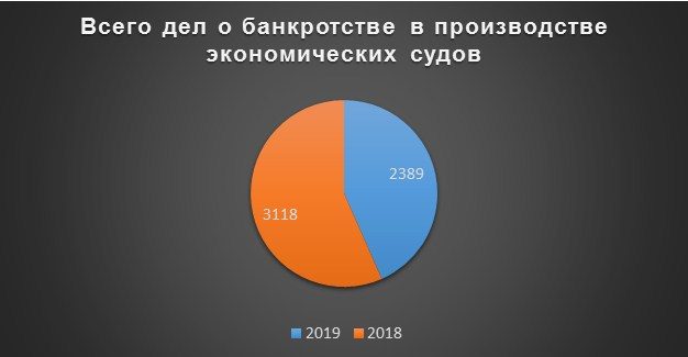 закон белоруссии о банкротстве