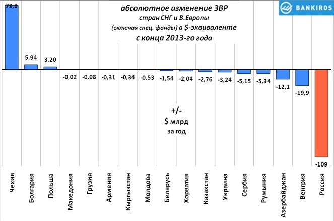 ЗВР России на фоне стран СНГ и Восточной Европы
