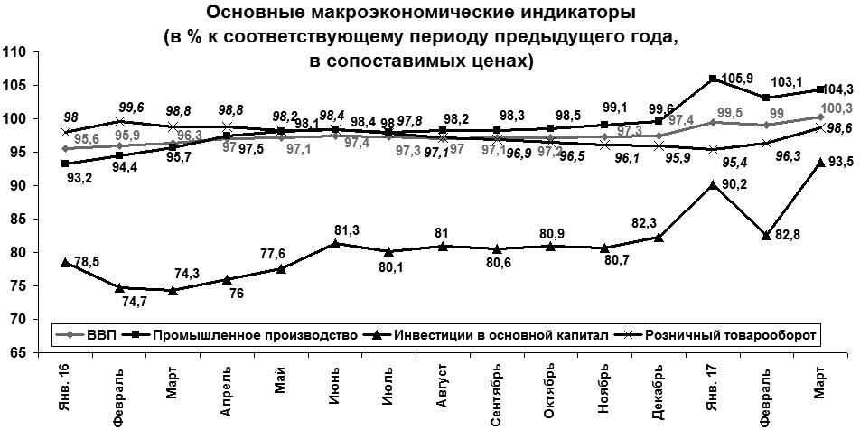 Рецессия остановлена: -- в белорусской экономике зафиксирован рост