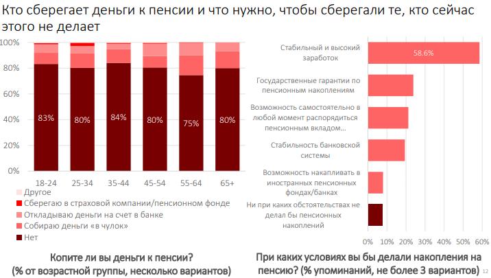 Беларусь банк пенсионный вклад сколько рублей составляет минимальная пенсия в россии