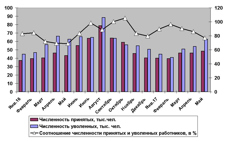 Больше вакансий и увольнений: число занятых в мае сократилось, уволенных – выросло
