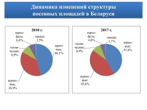 Как сыр в масле. Белорусский АПК совсем не ярмо